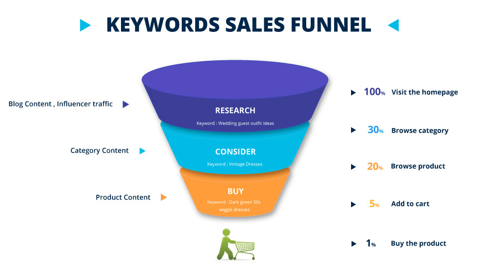 sellerapp keyword sales